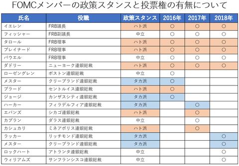 12FOMCメンバー表