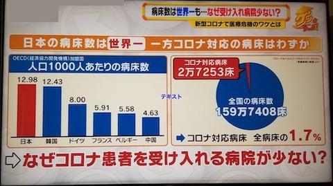 日本 病床世界一 コロナは?