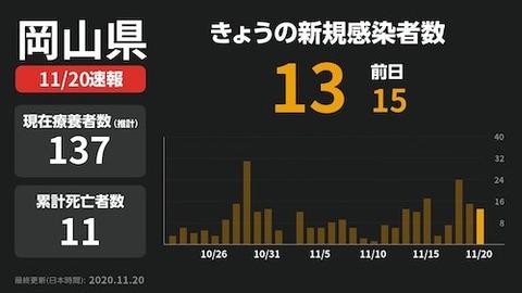 岡山  感染 1120
