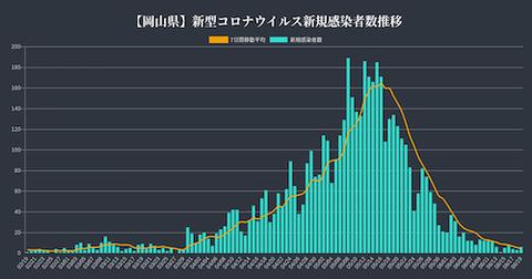 岡山 感染推移0619 hd