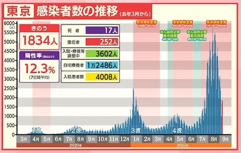 東京感染推移0908