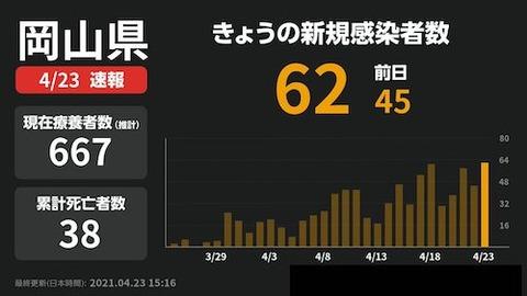 岡山感染者数0423