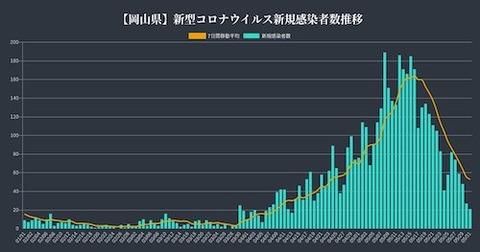 岡山感染者推移0531