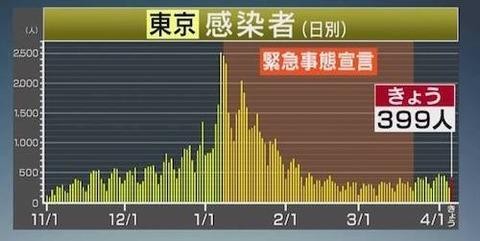 東京感染者0407