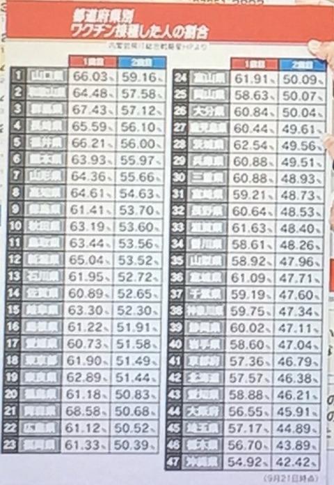 ワクチン接種 都道府県0922