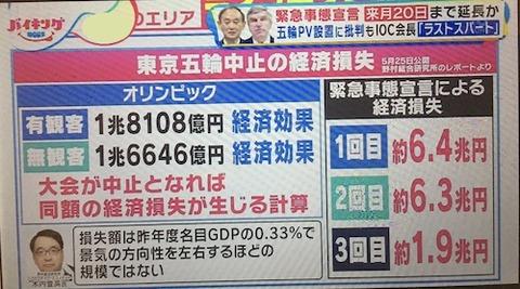 オリンピック 経済
