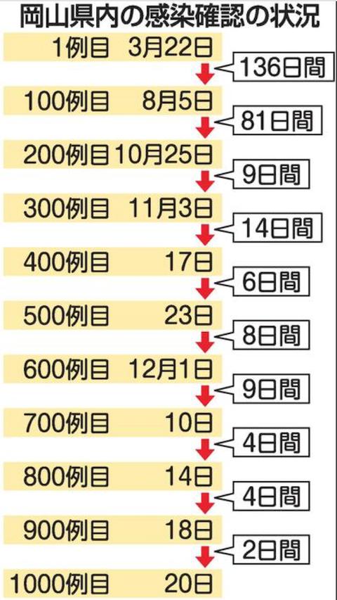 岡山感染到達 2020-12-20