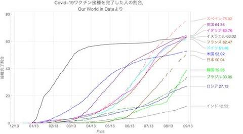 世界00ワクチン完了推移0912