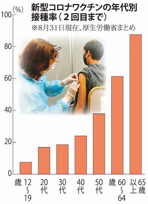 新型コロナ 年代別接種率0831