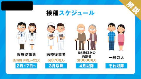 ワクチン 接種スケジュール ss