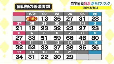 岡山 感染者数 2021-01-22