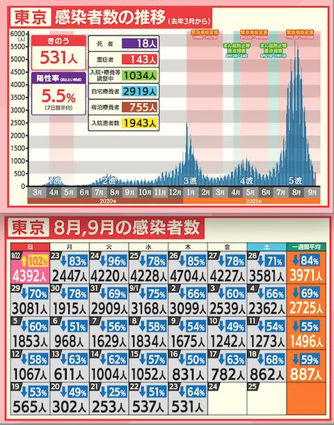 東京感染カレ推移0924