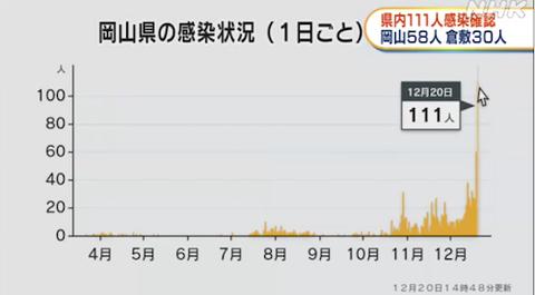 岡山 1日感染ショット 2020-12-20