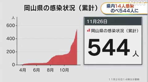 岡山 感染 11-27 7.53.24