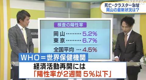 岡山 陽性率 WHO 11-26