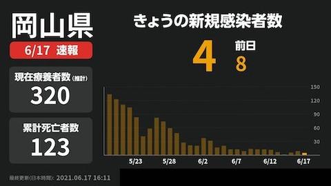 岡山 感染者0517