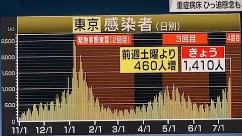 東京感染推移0717