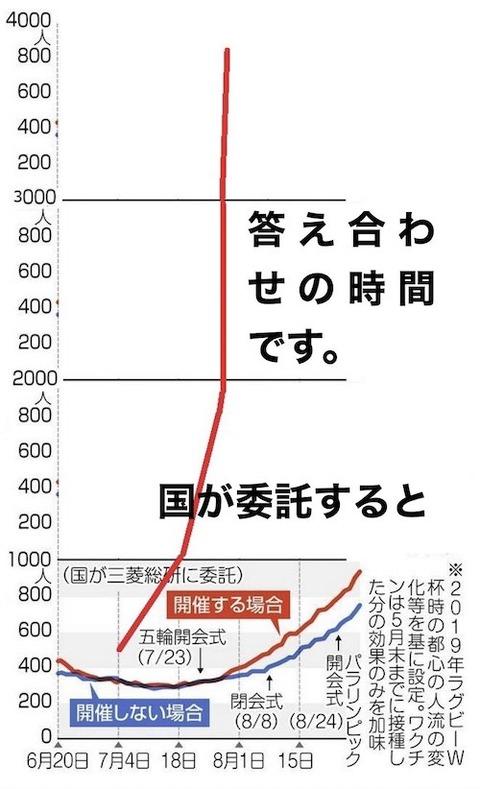 東京感染0730
