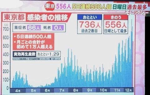 東京感染者数