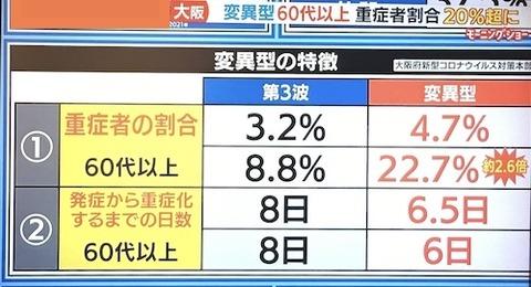 大阪 変異株 コロナ00