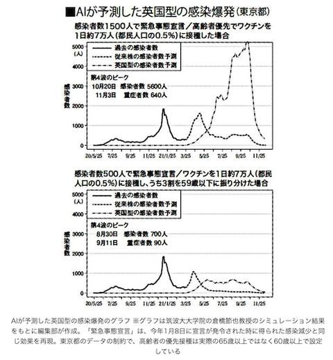AI  予測 東京「第4波」