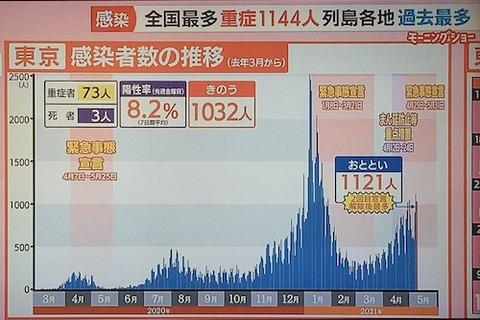 東京 感染予想0509