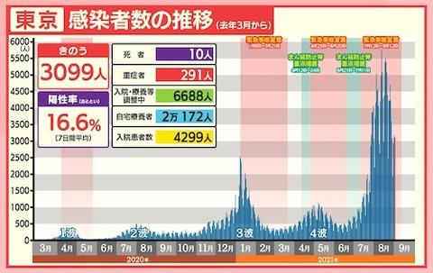 東京感染者推移0902