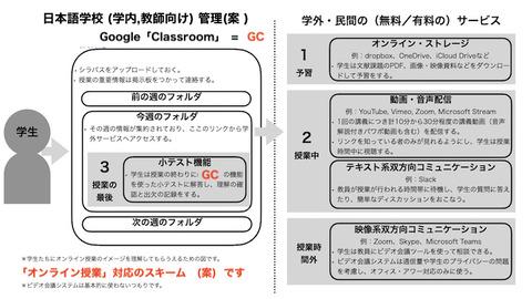 日本語学校 オンライン構想