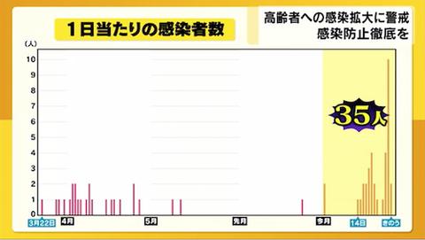 岡山県 感染推移