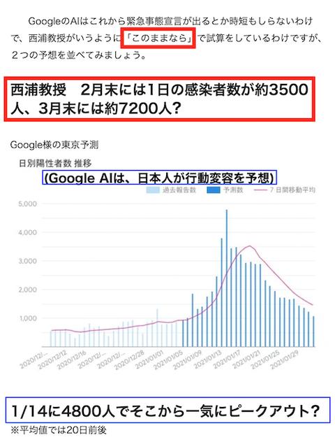 Google AI VS 西浦教授 2021-01-06 dd