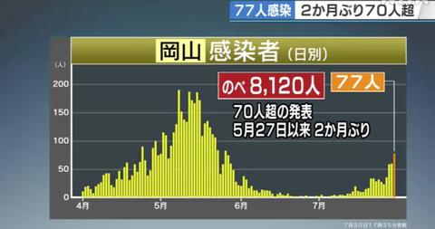 岡山感染推移0730