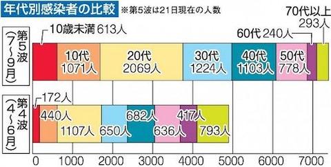 第5波の岡山県内感染分析_2