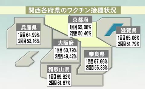 関西 ワクチン接種率0921