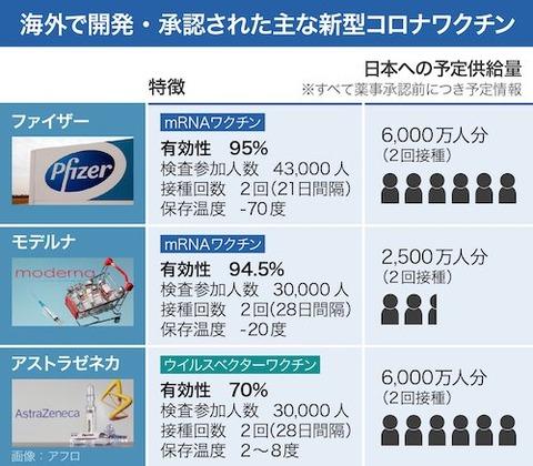 日本接種予定のワクチン