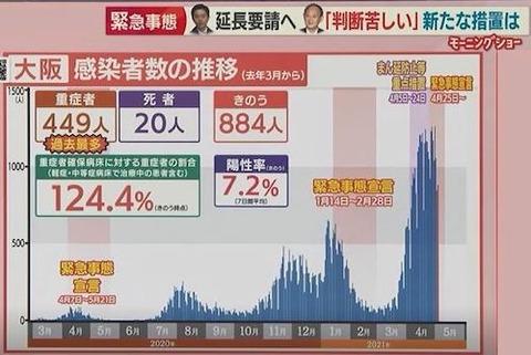 大阪感染者推移0504