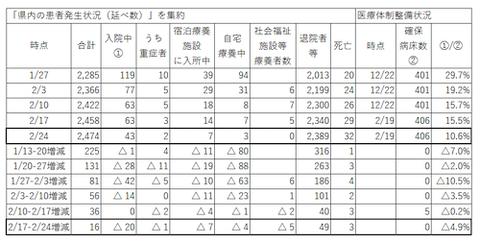 岡山 感染者 傾向0224 sas