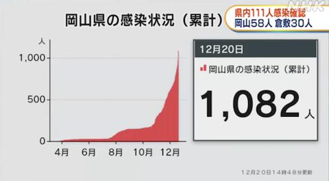 岡山感染 合計ショット 2020-12-20