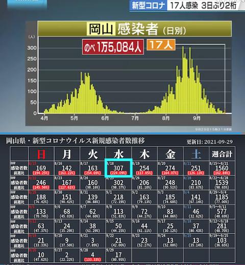 岡山感染カレ0929