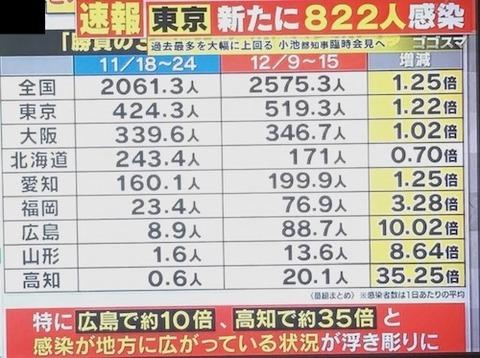 東京感染  最多822人