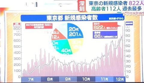 東京感染 822人