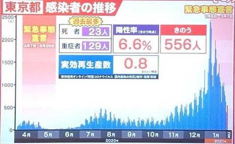 東京感染者数0203