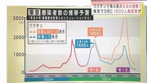 東京感染者 予想 「第5波」