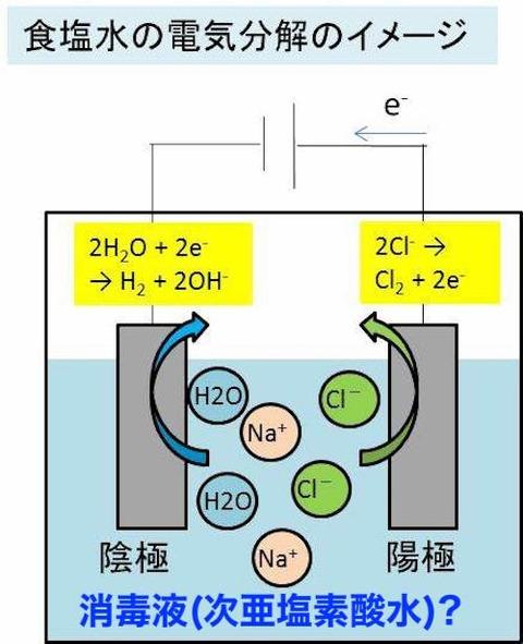 食塩水の電気分解