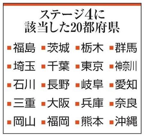 ステージ4は20都府県