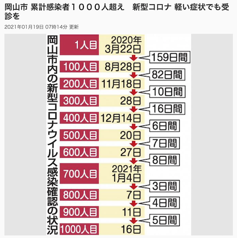岡山市 感染者 2021-01-19
