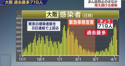 大阪感染者 最多0406