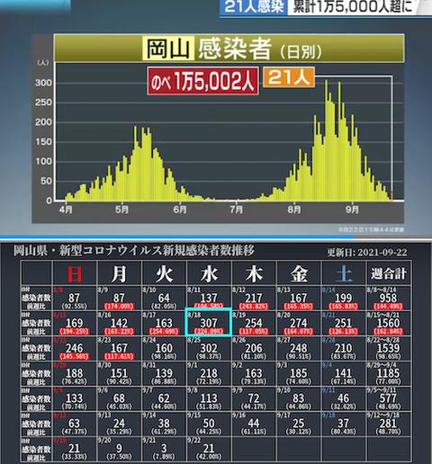 岡山感染カレ推移0922