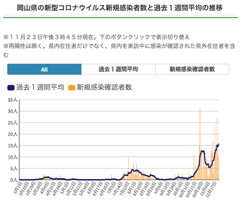 岡山 1週間平均 1123