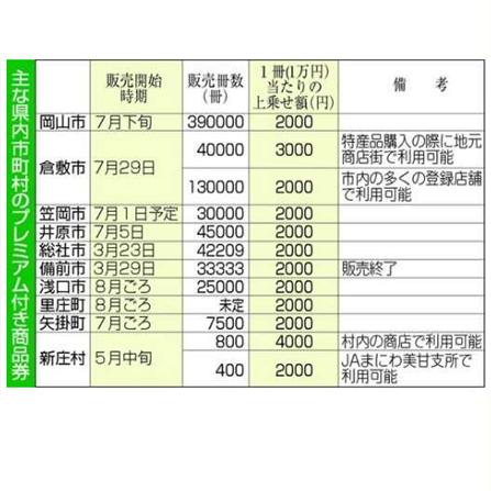 岡山県内のプレミアム商品券