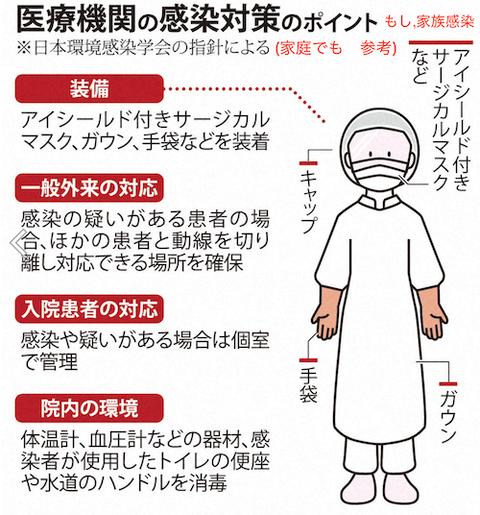 医療機関の感染者のポイント